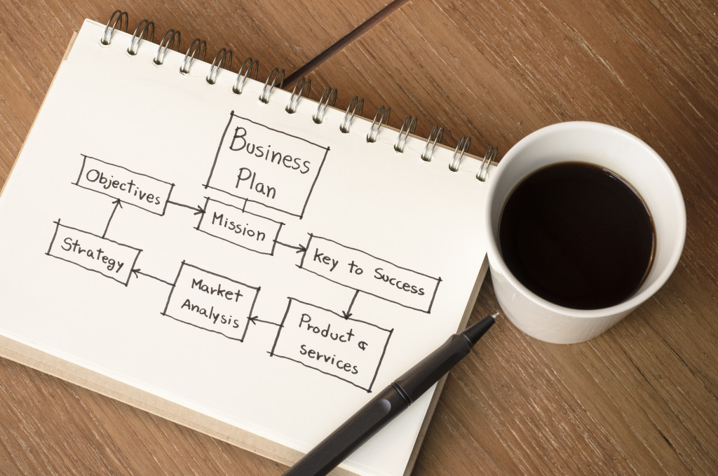 Finding the Business Idea That Fits You